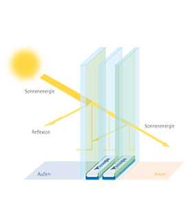 g-Wert - Energiedurchlassgrad